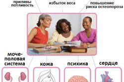 Симптомы менопаузы и климакса