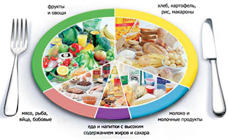 Продукты которые нельзя употреблять при миоме